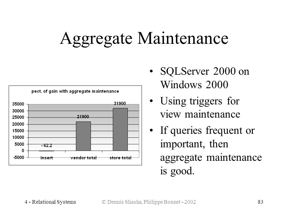 4 - Relational Systems© Dennis Shasha, Philippe Bonnet - 200283 Aggregate Maintenance SQLServer 2000 on Windows 2000 Using triggers for view maintenan