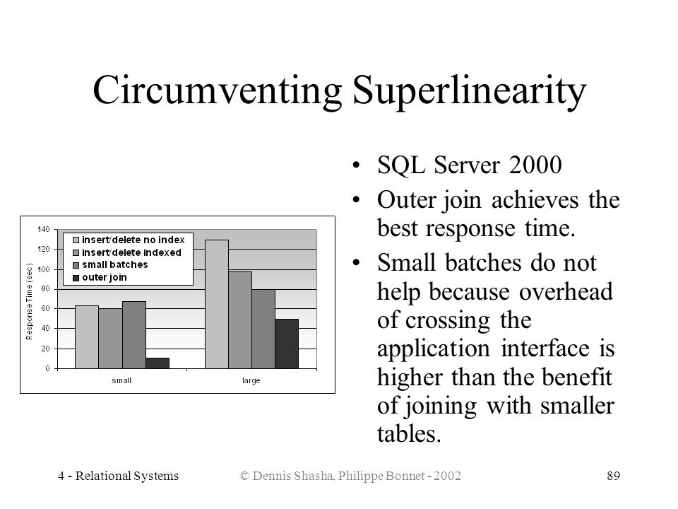 4 - Relational Systems© Dennis Shasha, Philippe Bonnet - 200289 Circumventing Superlinearity SQL Server 2000 Outer join achieves the best response tim
