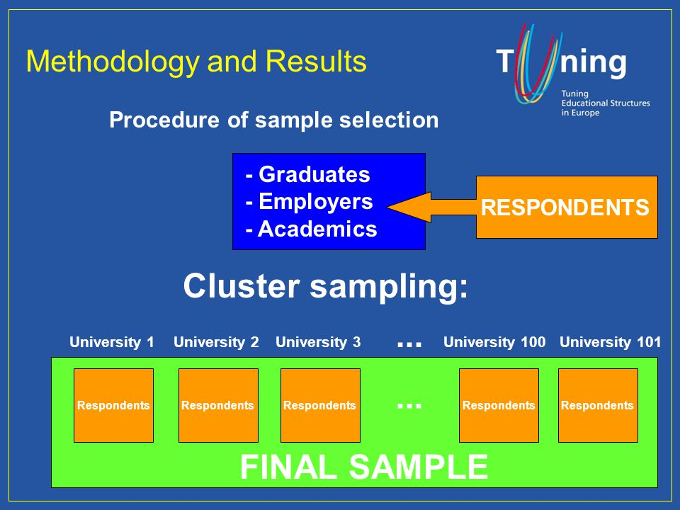 Methodology and Results Cluster sampling: University 1 Respondents University 2 Respondents University 3 Respondents University 100 Respondents Univer