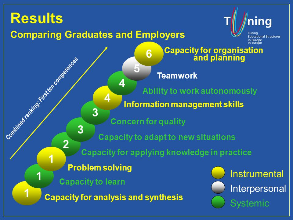 Combined ranking: First ten competences 2 Capacity for applying knowledge in practice Instrumental Interpersonal Systemic 3 3 Capacity to adapt to new situations Concern for quality 4 4 Information management skills Ability to work autonomously Results Comparing Graduates and Employers 1 1 1 Capacity for analysis and synthesis Capacity to learn Problem solving 5 Teamwork 6 Capacity for organisation and planning
