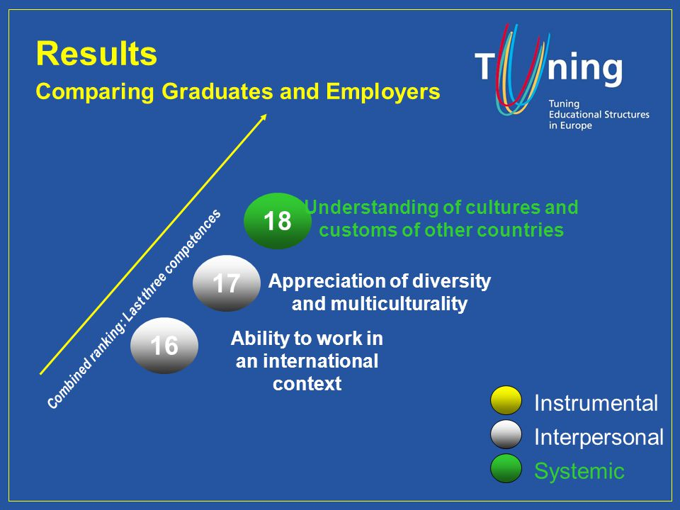 Combined ranking: Last three competences Results Comparing Graduates and Employers Instrumental Interpersonal Systemic 18 Understanding of cultures and customs of other countries Appreciation of diversity and multiculturality 17 16 Ability to work in an international context