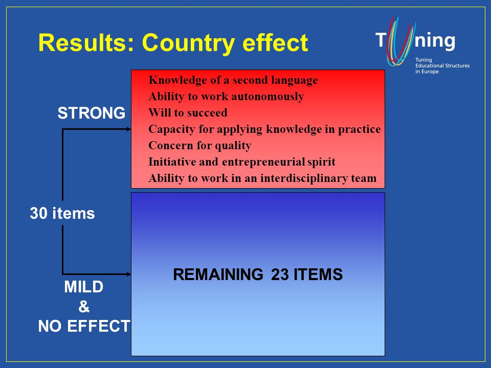 Results: Country effect Will to succeed Ability to work autonomously Knowledge of a second language Capacity for applying knowledge in practice Concern for quality Initiative and entrepreneurial spirit Ability to work in an interdisciplinary team 30 items REMAINING 23 ITEMS STRONG MILD & NO EFFECT