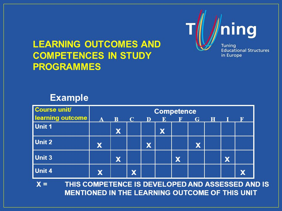 LEARNING OUTCOMES AND COMPETENCES IN STUDY PROGRAMMES Example Course unit/ learning outcome Unit 1 Unit 2 Competence A B C D E F G H I F x x X = THIS COMPETENCE IS DEVELOPED AND ASSESSED AND IS MENTIONED IN THE LEARNING OUTCOME OF THIS UNIT Unit 3 Unit 4 x x x