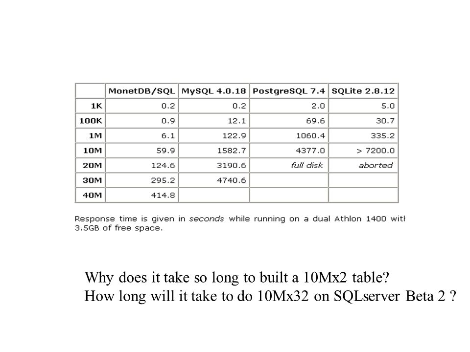 Why does it take so long to built a 10Mx2 table? How long will it take to do 10Mx32 on SQLserver Beta 2 ?