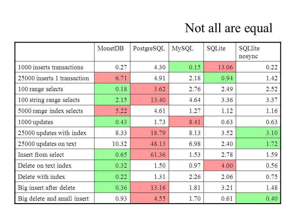 Not all are equal MonetDBPostgreSQLMySQLSQLiteSQLlite nosync 1000 inserts transactions0.274.300.1513.060.22 25000 inserts 1 transaction6.714.912.180.9