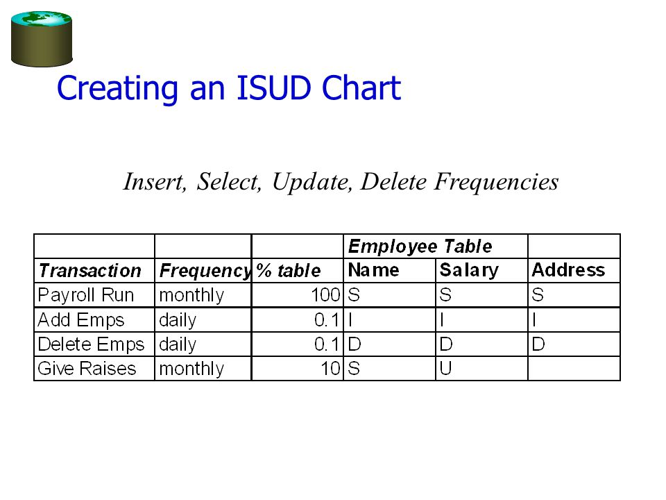 Creating an ISUD Chart Insert, Select, Update, Delete Frequencies