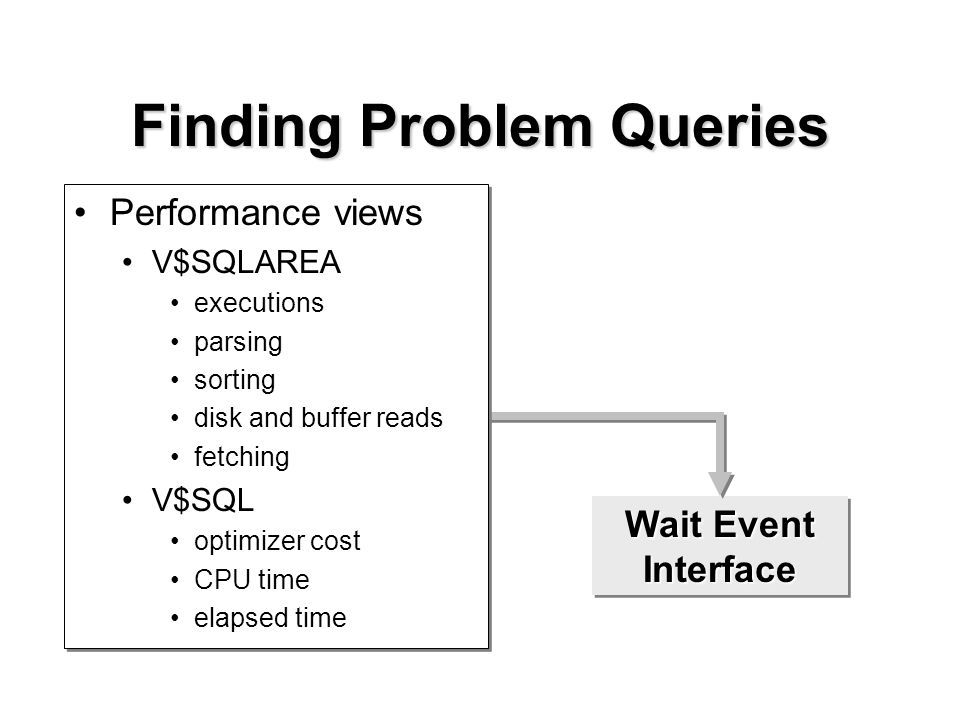 Wait Event Interface Finding Problem Queries Performance views V$SQLAREA executions parsing sorting disk and buffer reads fetching V$SQL optimizer cost CPU time elapsed time Performance views V$SQLAREA executions parsing sorting disk and buffer reads fetching V$SQL optimizer cost CPU time elapsed time