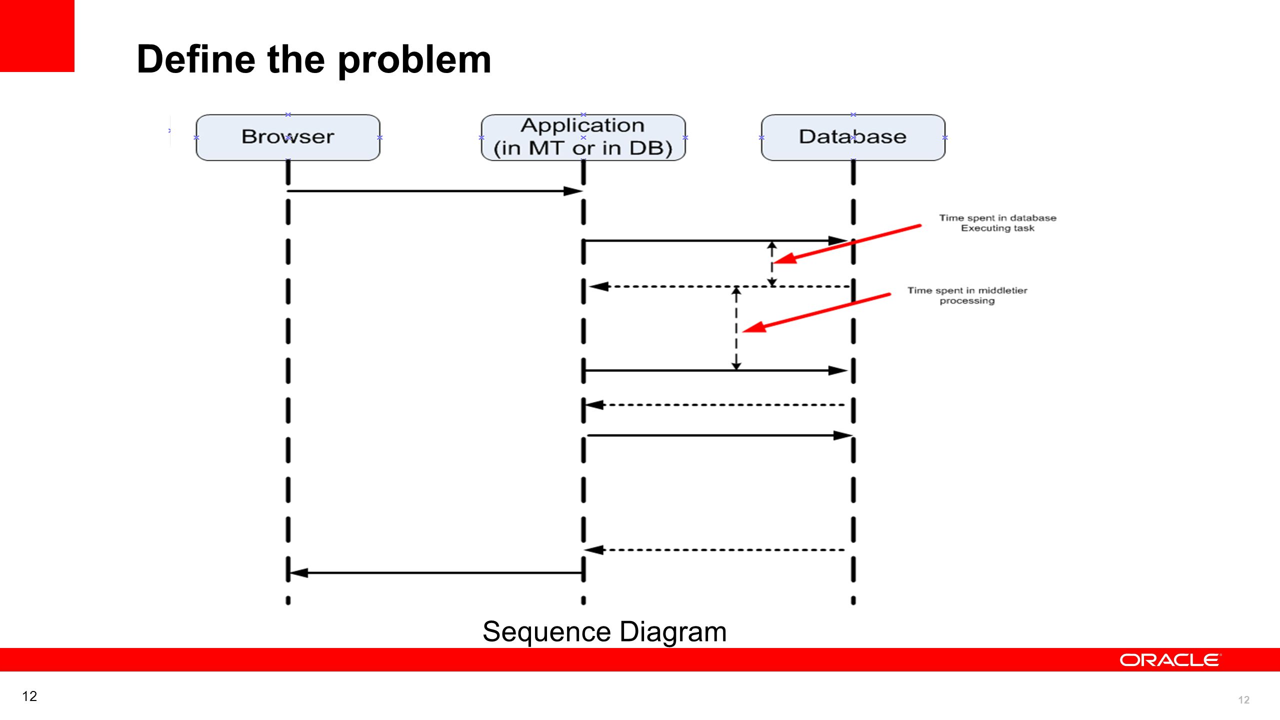 12 Define the problem Sequence Diagram