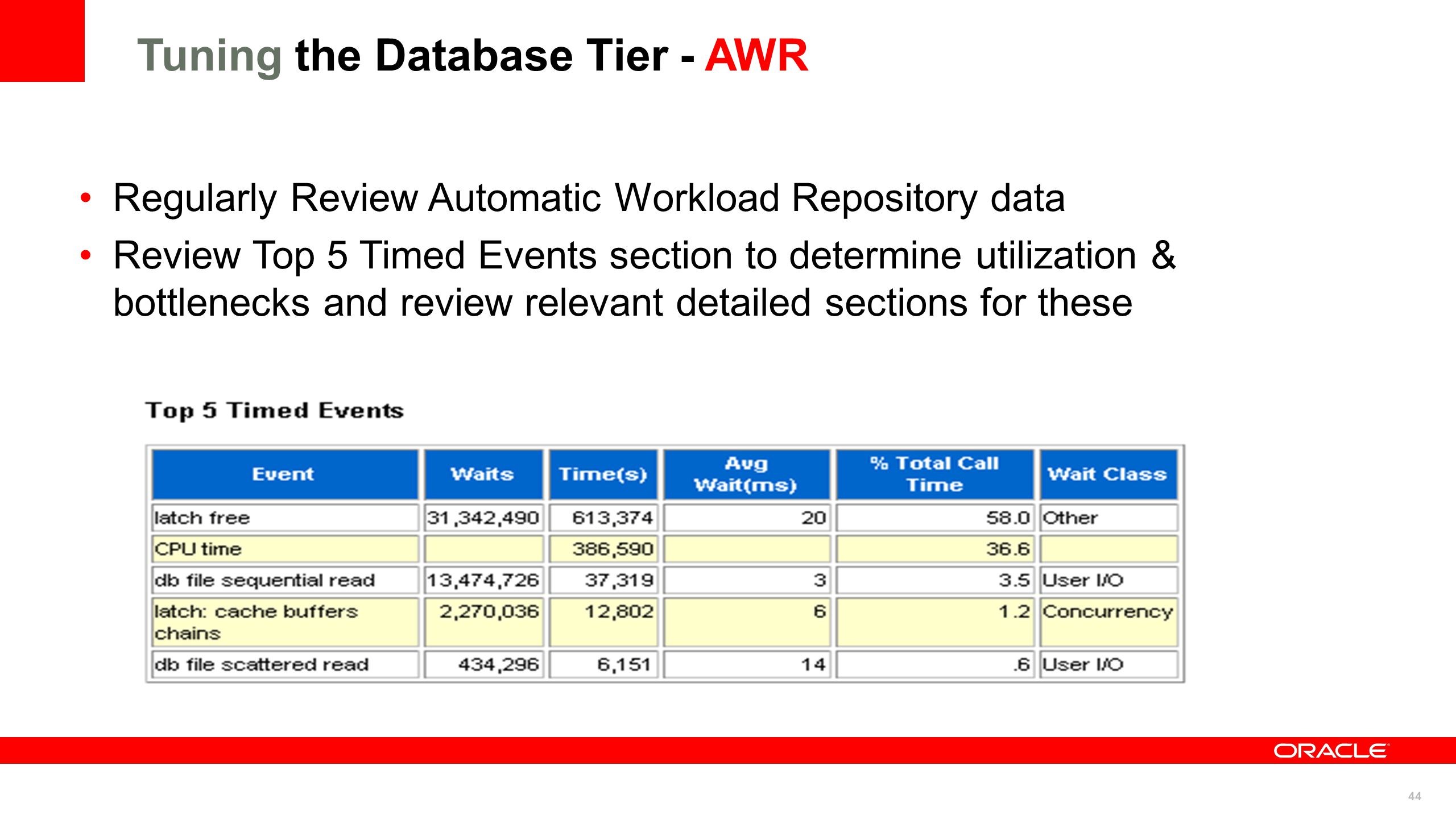 44 Tuning the Database Tier - AWR Regularly Review Automatic Workload Repository data Review Top 5 Timed Events section to determine utilization & bot