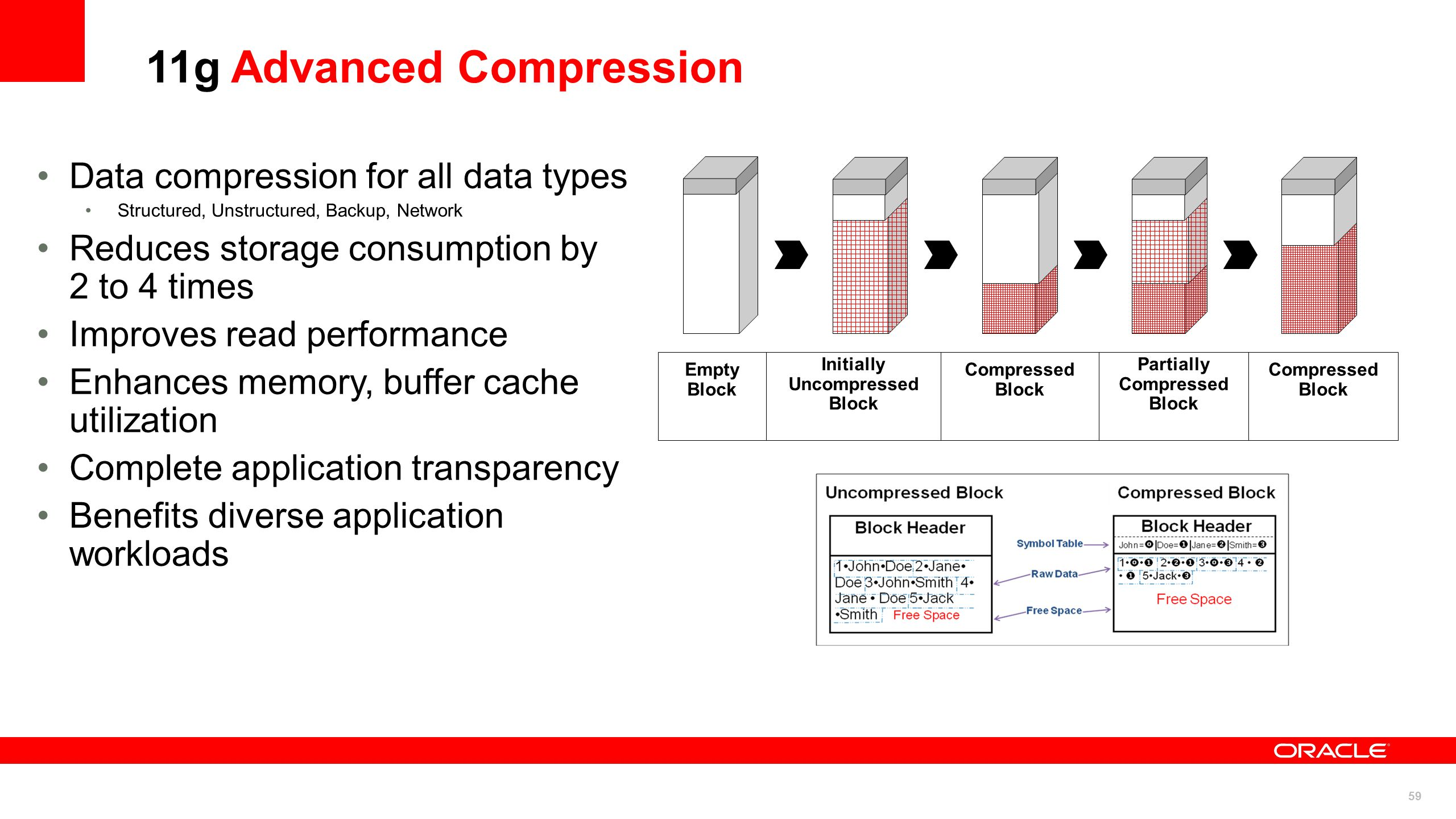 59 11g Advanced Compression Data compression for all data types Structured, Unstructured, Backup, Network Reduces storage consumption by 2 to 4 times