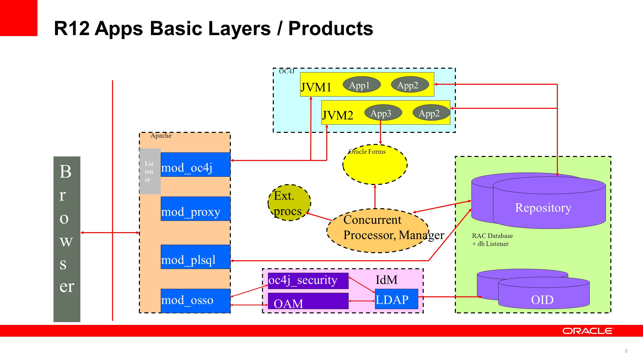 7 R12 Apps Basic Layers / Products