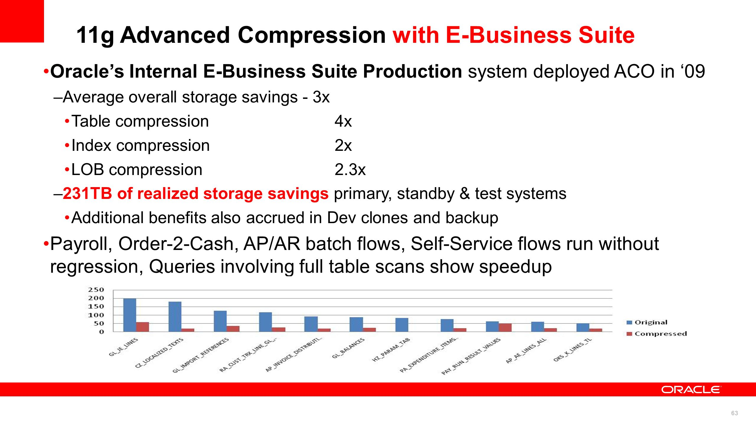 63 Oracles Internal E-Business Suite Production system deployed ACO in 09 –Average overall storage savings - 3x Table compression4x Index compression2