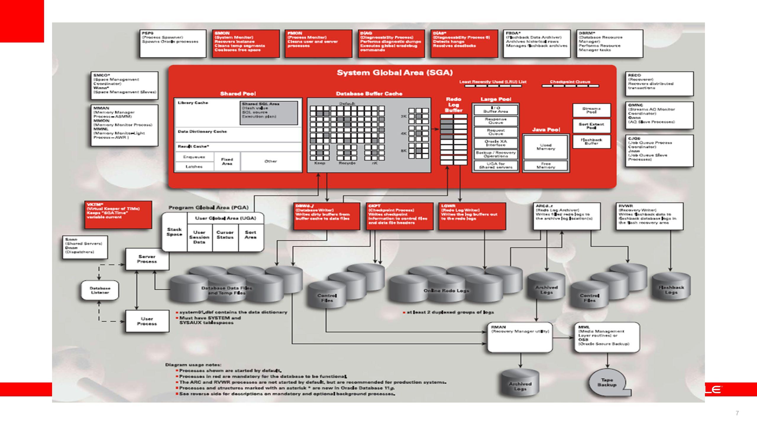 8 Application & SQL Management System Resource Management Space Management Backup & Recovery Management Storage Management Database Management Procedural stmts.