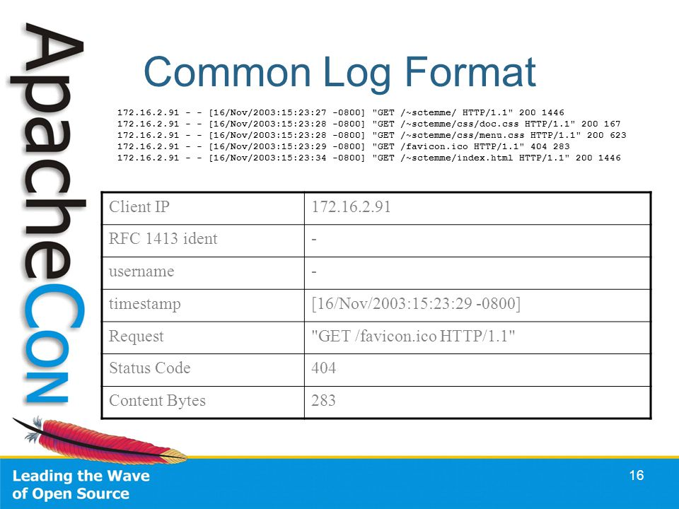 16 Common Log Format 172.16.2.91 - - [16/Nov/2003:15:23:27 -0800] GET /~sctemme/ HTTP/1.1 200 1446 172.16.2.91 - - [16/Nov/2003:15:23:28 -0800] GET /~sctemme/css/doc.css HTTP/1.1 200 167 172.16.2.91 - - [16/Nov/2003:15:23:28 -0800] GET /~sctemme/css/menu.css HTTP/1.1 200 623 172.16.2.91 - - [16/Nov/2003:15:23:29 -0800] GET /favicon.ico HTTP/1.1 404 283 172.16.2.91 - - [16/Nov/2003:15:23:34 -0800] GET /~sctemme/index.html HTTP/1.1 200 1446 Client IP172.16.2.91 RFC 1413 ident- username- timestamp[16/Nov/2003:15:23:29 -0800] Request GET /favicon.ico HTTP/1.1 Status Code404 Content Bytes283