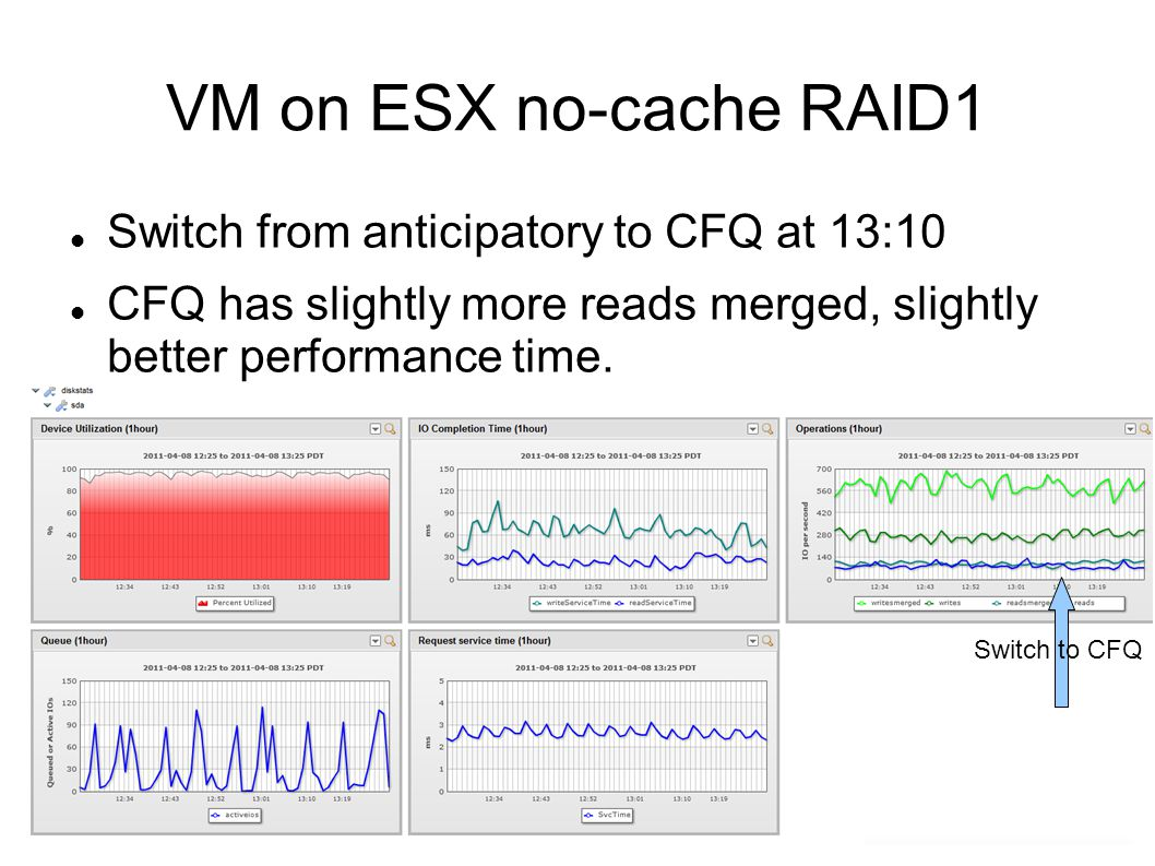 VM on ESX no-cache RAID1 Switch from anticipatory to CFQ at 13:10 CFQ has slightly more reads merged, slightly better performance time.