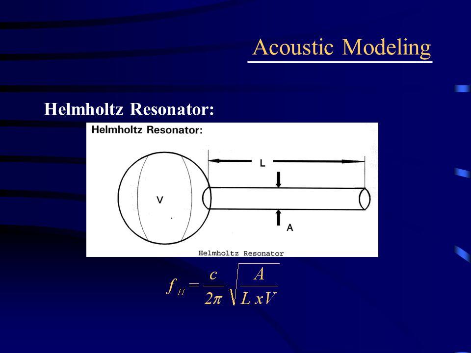 Helmholtz Resonator: Acoustic Modeling