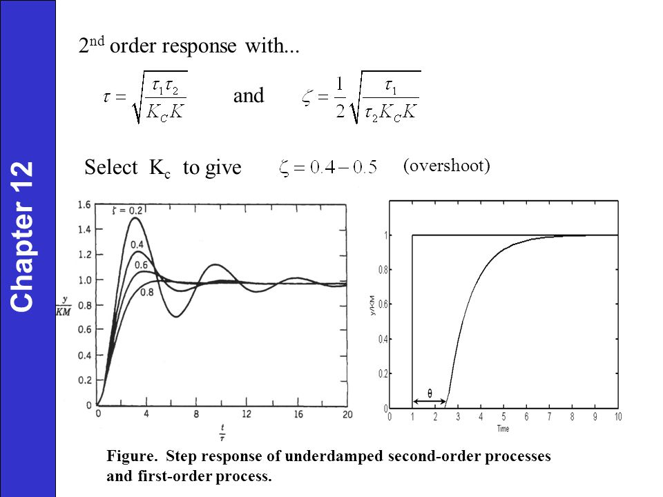 2 nd order response with... and Chapter 12 Select K c to give (overshoot) Figure. Step response of underdamped second-order processes and first-order