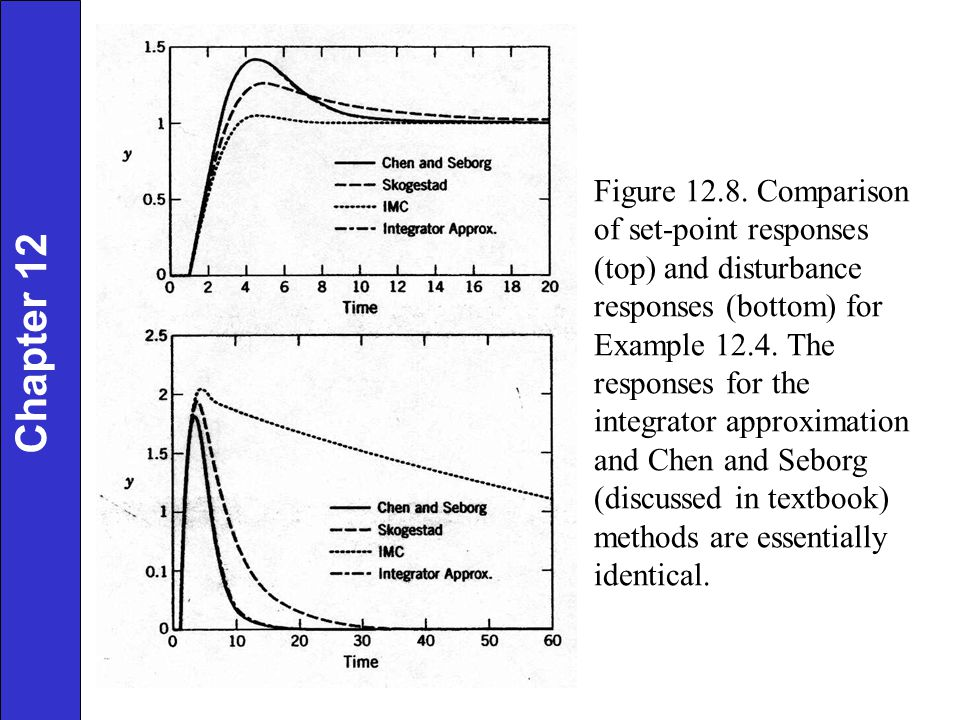 Figure 12.8. Comparison of set-point responses (top) and disturbance responses (bottom) for Example 12.4. The responses for the integrator approximati