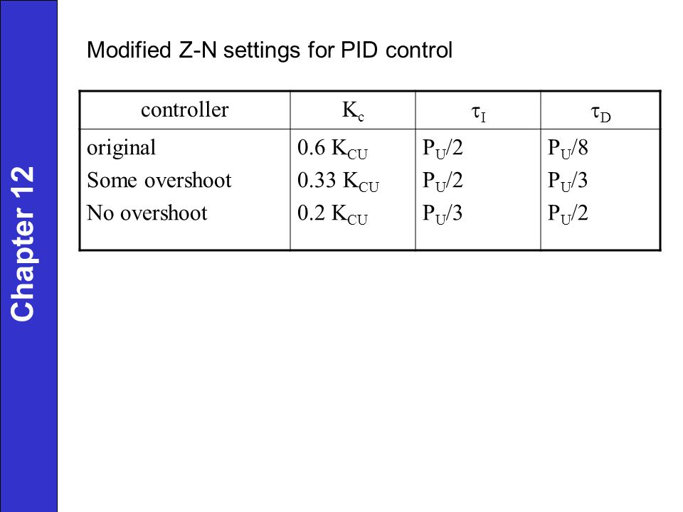 Chapter 12 Modified Z-N settings for PID control controllerKcKc I D original Some overshoot No overshoot 0.6 K CU 0.33 K CU 0.2 K CU P U /2 P U /3 P U