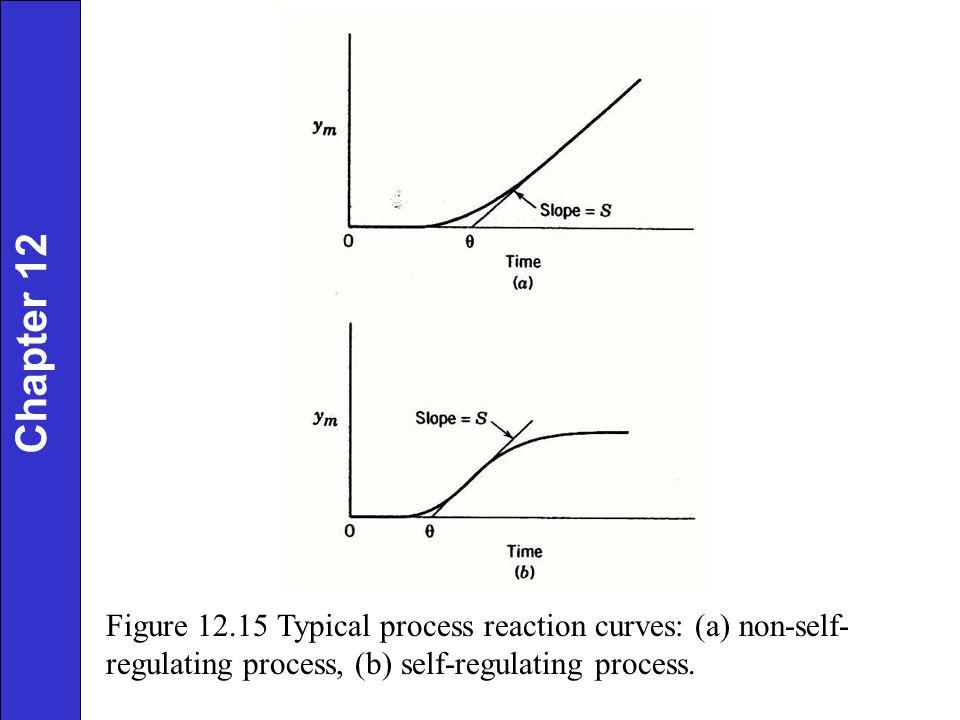 Figure 12.15 Typical process reaction curves: (a) non-self- regulating process, (b) self-regulating process. Chapter 12
