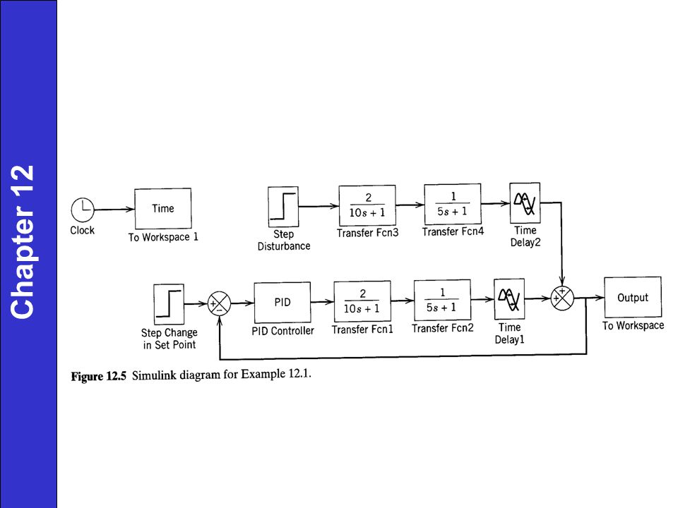 Controller Tuning and Troubleshooting Control Loops Chapter 12