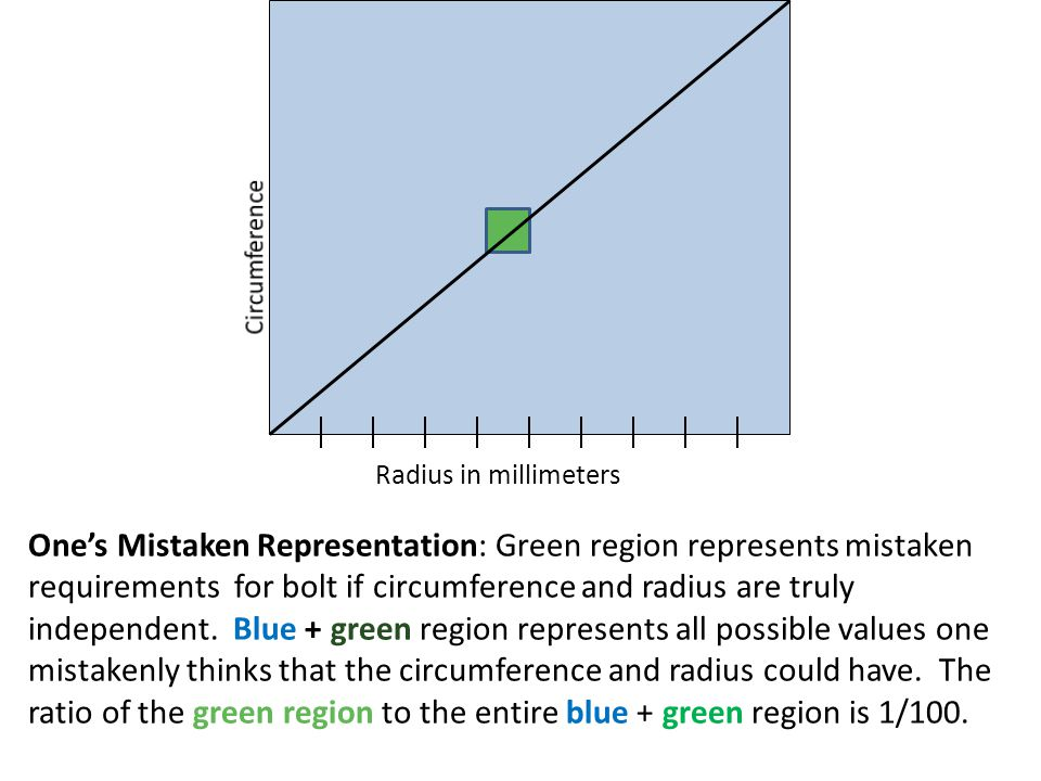 Radius in millimeters Ones Mistaken Representation: Green region represents mistaken requirements for bolt if circumference and radius are truly independent.