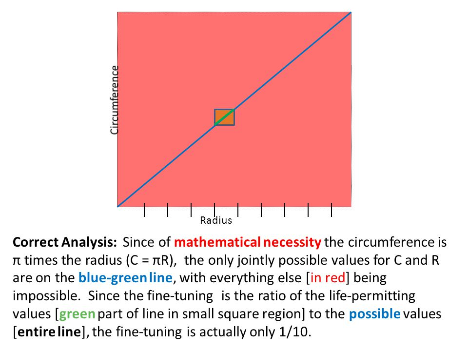 Radius Correct Analysis: Since of mathematical necessity the circumference is π times the radius (C = πR), the only jointly possible values for C and R are on the blue-green line, with everything else [in red] being impossible.
