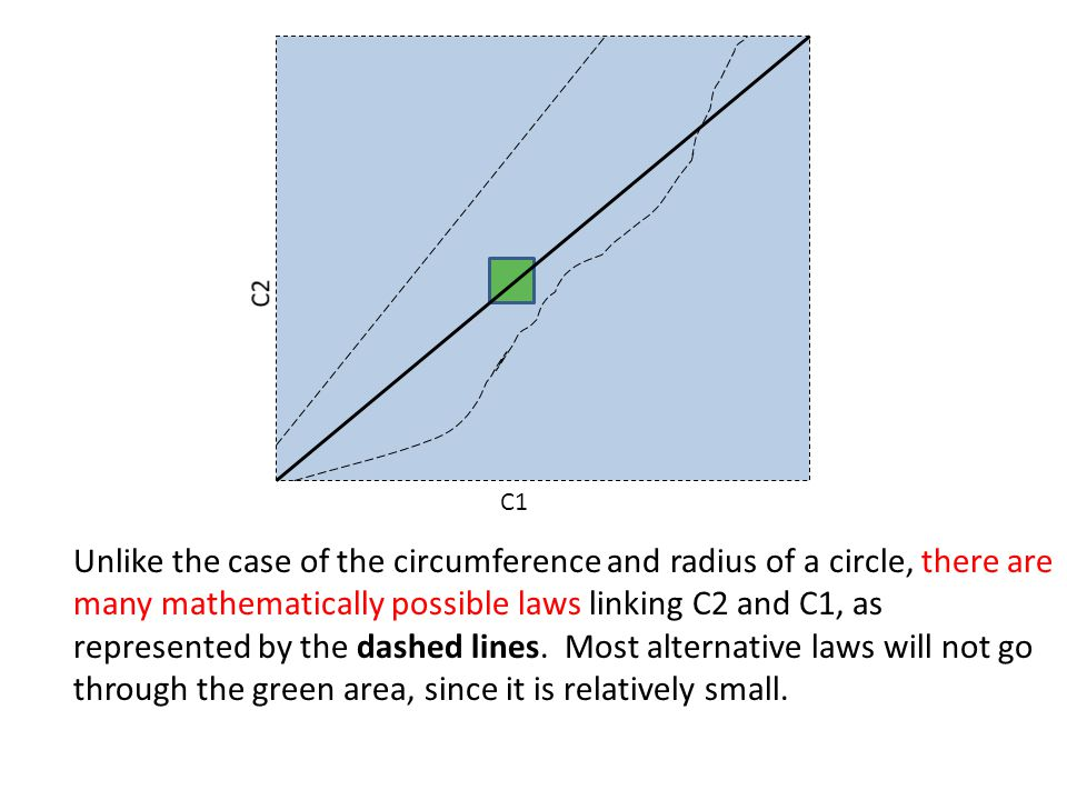 C1 Unlike the case of the circumference and radius of a circle, there are many mathematically possible laws linking C2 and C1, as represented by the dashed lines.
