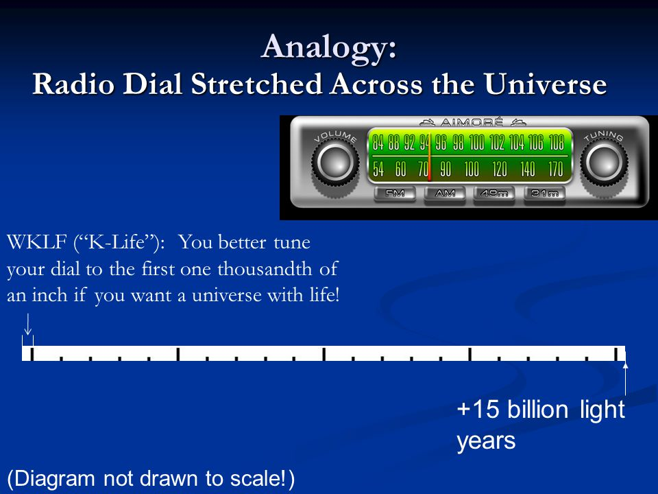 Analogy: Radio Dial Stretched Across the Universe +15 billion light years (Diagram not drawn to scale!) WKLF (K-Life): You better tune your dial to the first one thousandth of an inch if you want a universe with life!