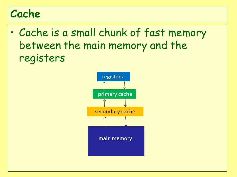 Cache is a small chunk of fast memory between the main memory and the registers secondary cache registers primary cache main memory
