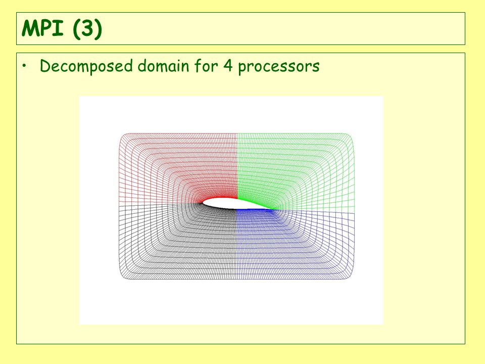 MPI (3) Decomposed domain for 4 processors