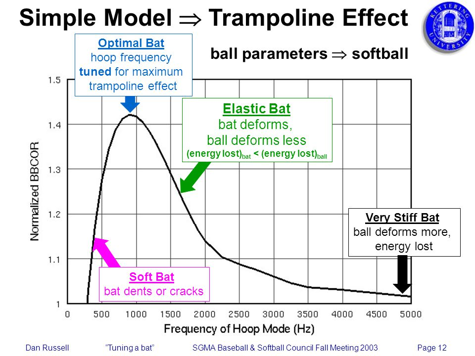 Dan Russell Tuning a bat SGMA Baseball & Softball Council Fall Meeting 2003 Page 12 Simple Model Trampoline Effect Very Stiff Bat ball deforms more, energy lost Elastic Bat bat deforms, ball deforms less (energy lost) bat < (energy lost) ball Optimal Bat hoop frequency tuned for maximum trampoline effect Soft Bat bat dents or cracks ball parameters softball