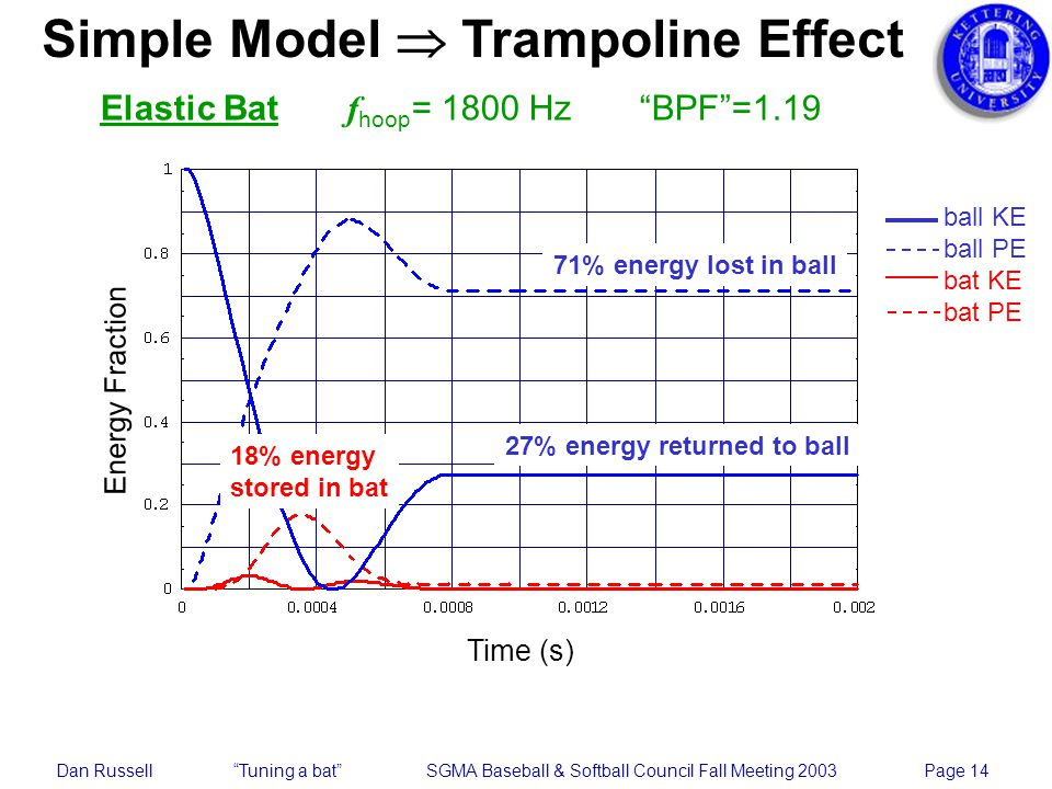 Dan Russell Tuning a bat SGMA Baseball & Softball Council Fall Meeting 2003 Page 14 Simple Model Trampoline Effect Elastic Bat f hoop = 1800 Hz BPF=1.19 18% energy stored in bat Energy Fraction Time (s) 71% energy lost in ball 27% energy returned to ball ball KE ball PE bat KE bat PE