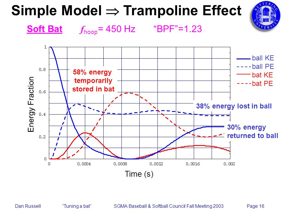 Dan Russell Tuning a bat SGMA Baseball & Softball Council Fall Meeting 2003 Page 16 Simple Model Trampoline Effect Soft Bat f hoop = 450 Hz BPF=1.23 58% energy temporarily stored in bat Energy Fraction Time (s) 38% energy lost in ball 30% energy returned to ball ball KE ball PE bat KE bat PE