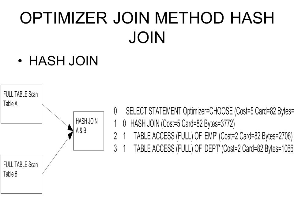 OPTIMIZER JOIN METHOD HASH JOIN HASH JOIN