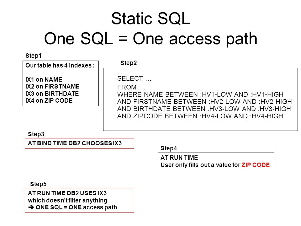 Static SQL One SQL = One access path SELECT … FROM … WHERE NAME BETWEEN :HV1-LOW AND :HV1-HIGH AND FIRSTNAME BETWEEN :HV2-LOW AND :HV2-HIGH AND BIRTHDATE BETWEEN :HV3-LOW AND :HV3-HIGH AND ZIPCODE BETWEEN :HV4-LOW AND :HV4-HIGH Our table has 4 indexes : IX1 on NAME IX2 on FIRSTNAME IX3 on BIRTHDATE IX4 on ZIP CODE AT BIND TIME DB2 CHOOSES IX3 Step1 Step2 Step3 AT RUN TIME User only fills out a value for ZIP CODE Step4 AT RUN TIME DB2 USES IX3 which doesnt filter anything ONE SQL = ONE access path Step5