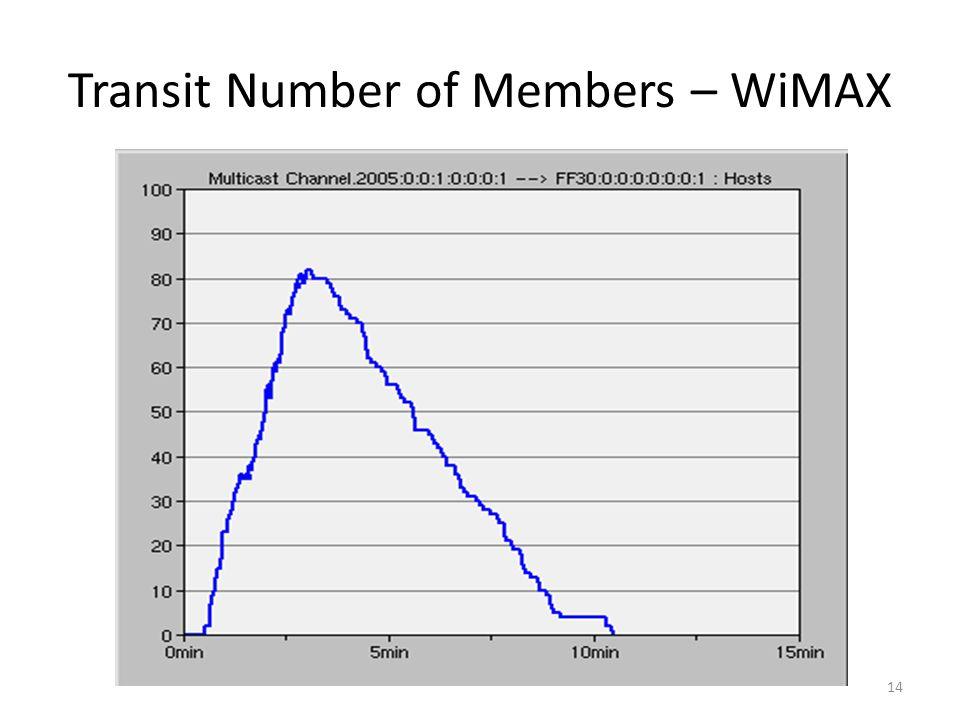 Transit Number of Members – WiMAX 14