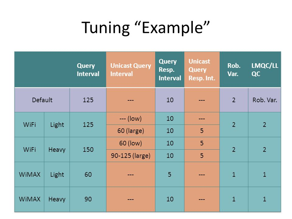 Tuning Example 15