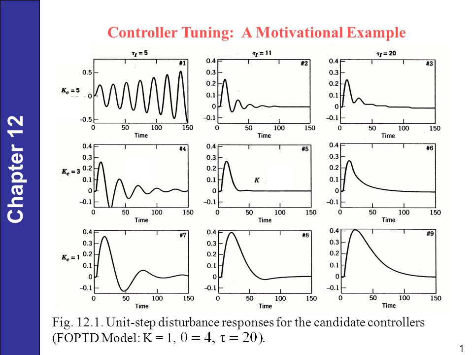 Chapter 12 1 Fig. 12.1. Unit-step disturbance responses for the candidate controllers (FOPTD Model: K = 1, Controller Tuning: A Motivational Example