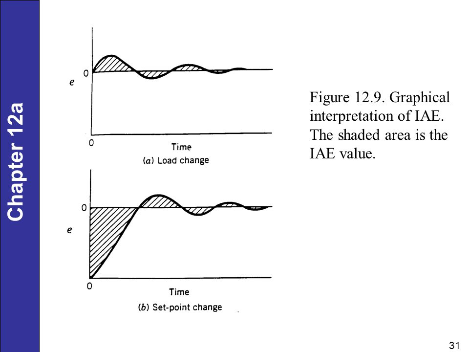 Chapter 12 31 Chapter 12a Figure 12.9. Graphical interpretation of IAE. The shaded area is the IAE value.
