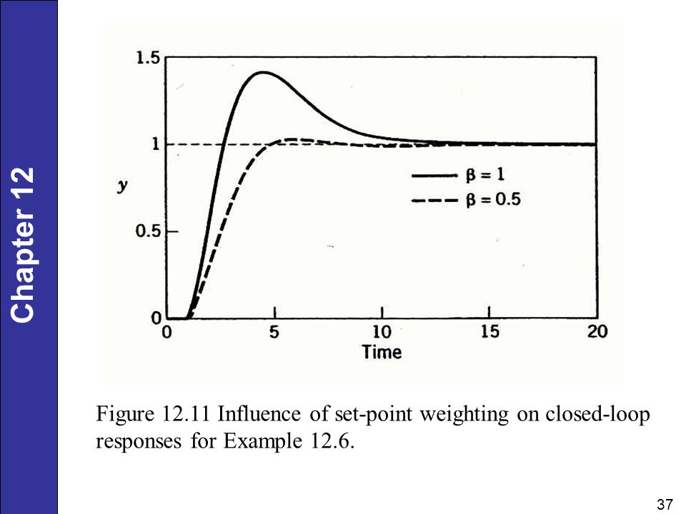 Chapter 12 37 Figure 12.11 Influence of set-point weighting on closed-loop responses for Example 12.6.