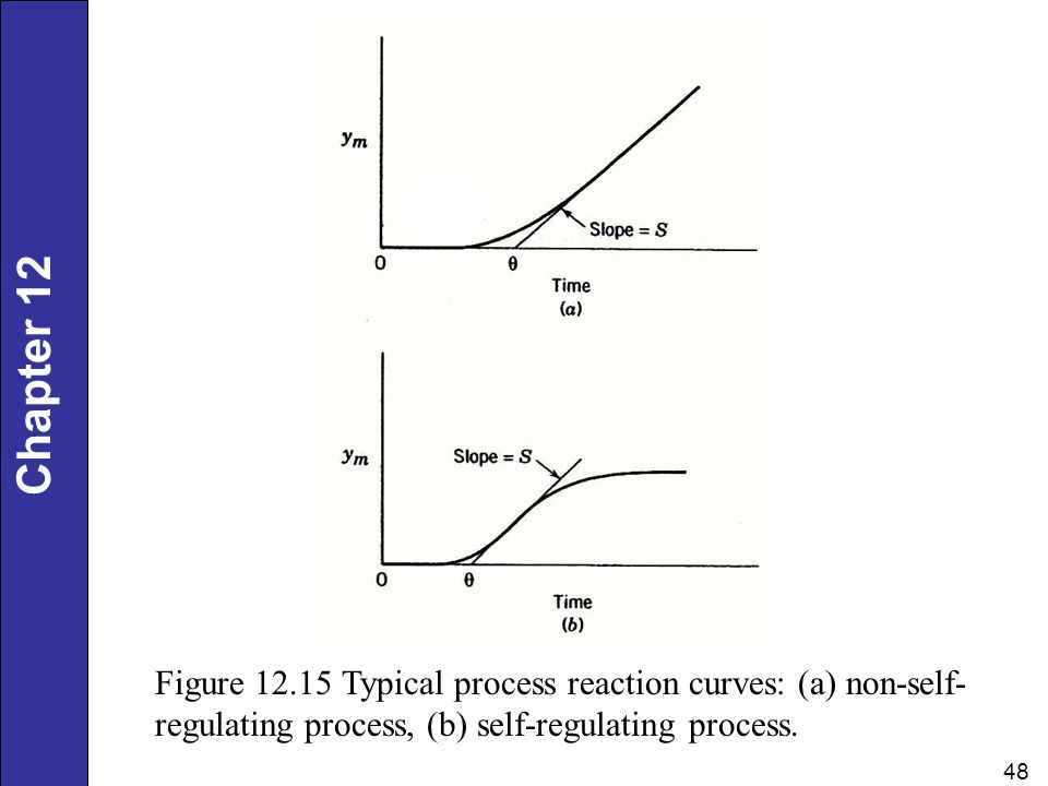 Chapter 12 48 Figure 12.15 Typical process reaction curves: (a) non-self- regulating process, (b) self-regulating process.