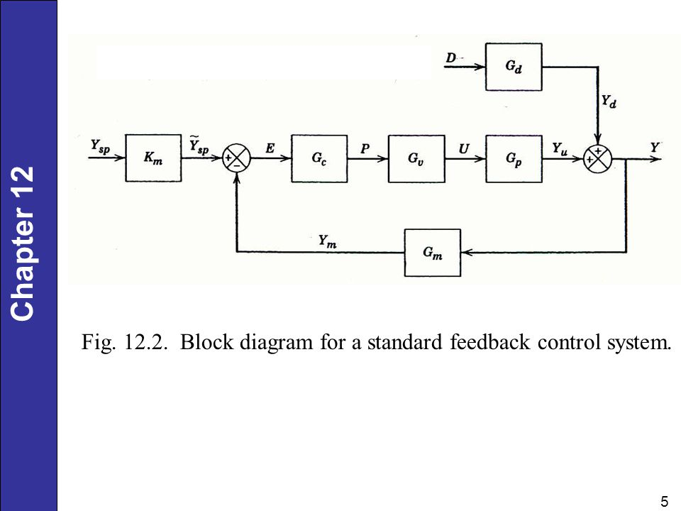Chapter 12 5 Fig. 12.2. Block diagram for a standard feedback control system.