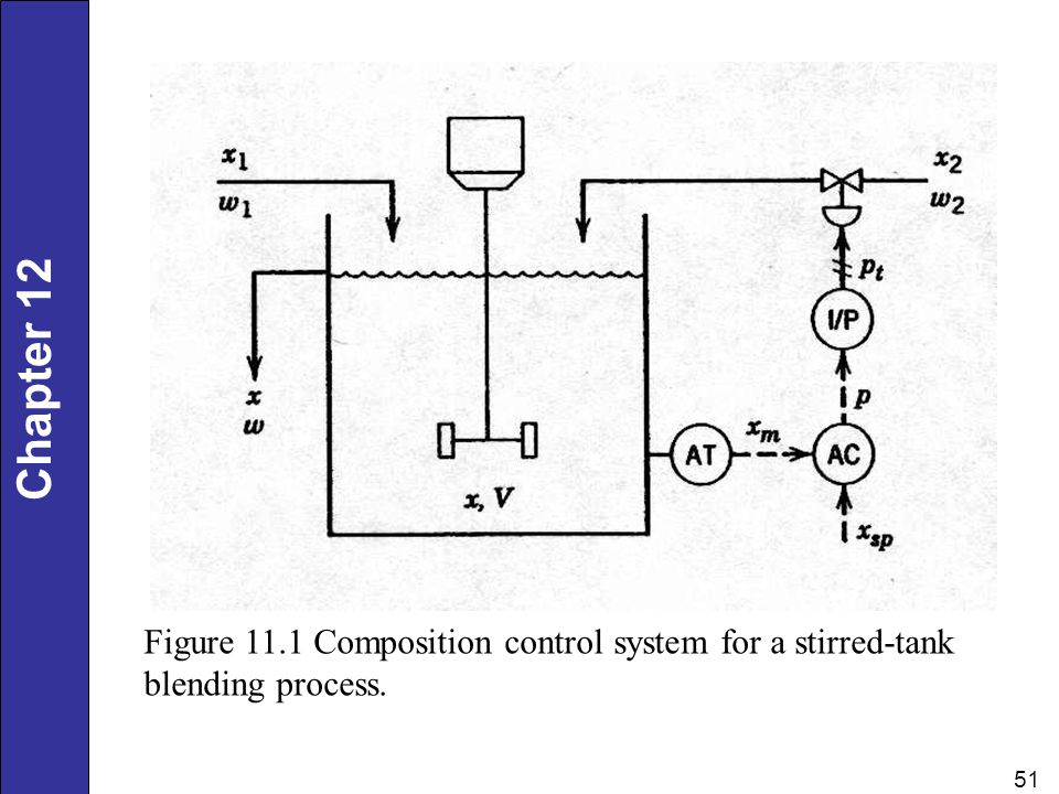 Chapter 12 51 Figure 11.1 Composition control system for a stirred-tank blending process.