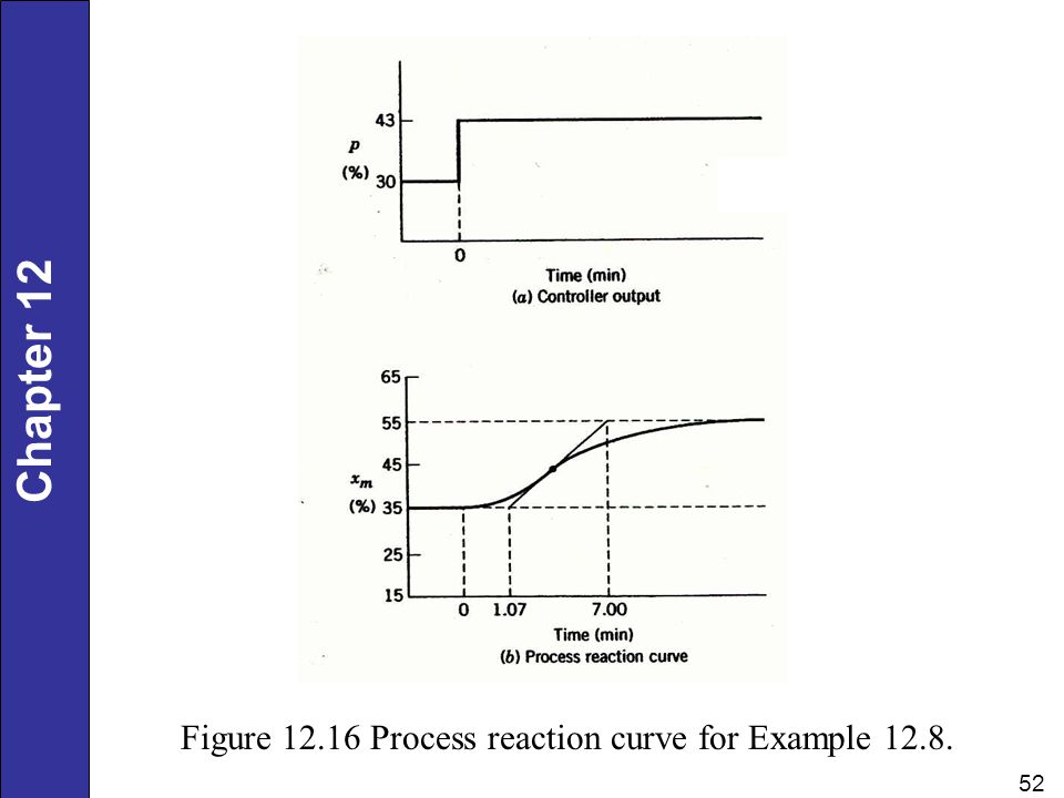 Chapter 12 52 Figure 12.16 Process reaction curve for Example 12.8.