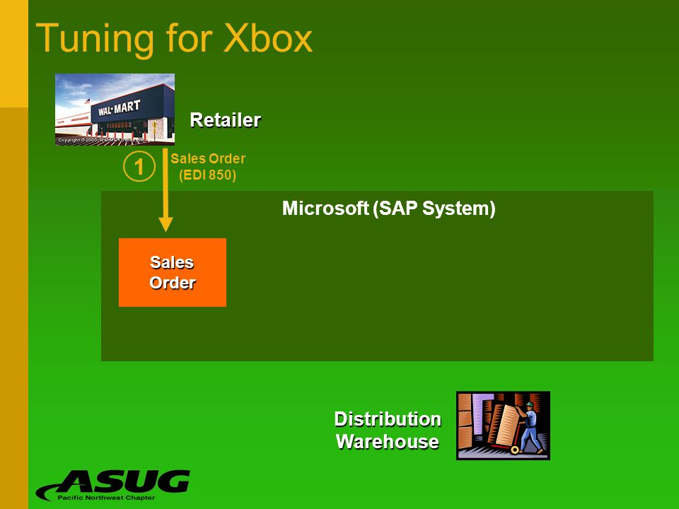 Microsoft (SAP System) Tuning for Xbox Sales Order Distribution Warehouse Sales Order (EDI 850) 1 Retailer