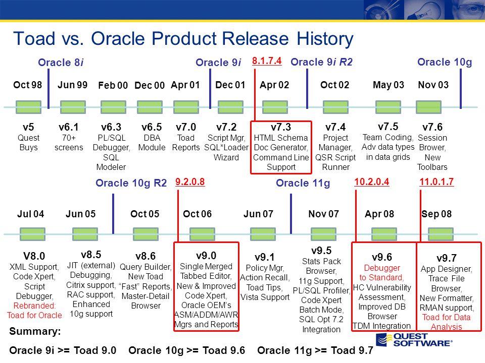 Oct 98Jun 99 Feb 00Dec 00 Apr 01Dec 01Apr 02Oct 02May 03 v5 Quest Buys v6.1 70+ screens v6.3 PL/SQL Debugger, SQL Modeler v6.5 DBA Module v7.0 Toad Reports v7.2 Script Mgr, SQL*Loader Wizard v7.3 HTML Schema Doc Generator, Command Line Support v7.4 Project Manager, QSR Script Runner v7.5 Team Coding, Adv data types in data grids Nov 03 Jul 04Jun 05Oct 05Oct 06Jun 07Nov 07Apr 08 v7.6 Session Brower, New Toolbars V8.0 XML Support, Code Xpert, Script Debugger, Rebranded: Toad for Oracle v8.5 JIT (external) Debugging, Citrix support, RAC support, Enhanced 10g support v8.6 Query Builder, New Toad Fast Reports, Master-Detail Browser v9.0 Single Merged Tabbed Editor, New & Improved Code Xpert, Oracle OEMs ASM/ADDM/AWR Mgrs and Reports v9.1 Policy Mgr, Action Recall, Toad Tips, Vista Support v9.5 Stats Pack Browser, 11g Support, PL/SQL Profiler, Code Xpert Batch Mode, SQL Opt 7.2 Integration v9.6 Debugger to Standard, HC Vulnerability Assessment, Improved DB Browser TDM Integration Oracle 8i Sep 08 v9.7 App Designer, Trace File Browser, New Formatter, RMAN support, Toad for Data Analysis Toad vs.