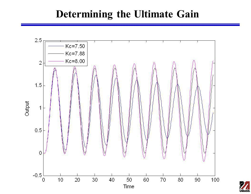 Determining the Ultimate Gain