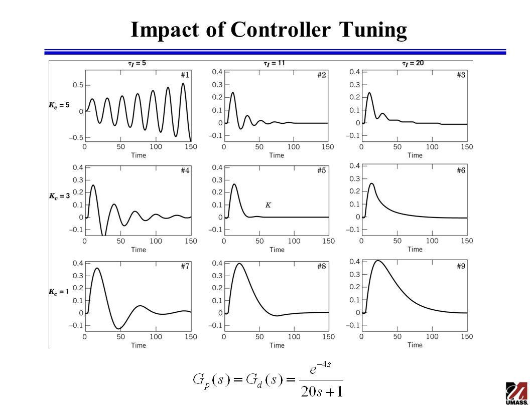 Impact of Controller Tuning