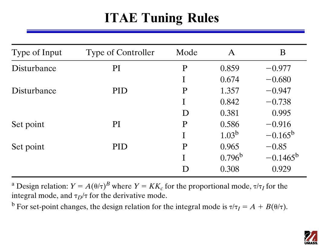 ITAE Tuning Rules